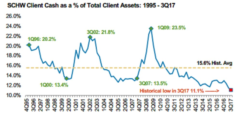 Cash Position At An All-Time Low
