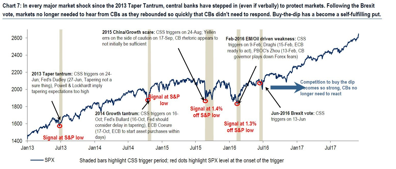 Opinion vs Fact: Quantitative Easing & Tightening Impact On Market Cycles