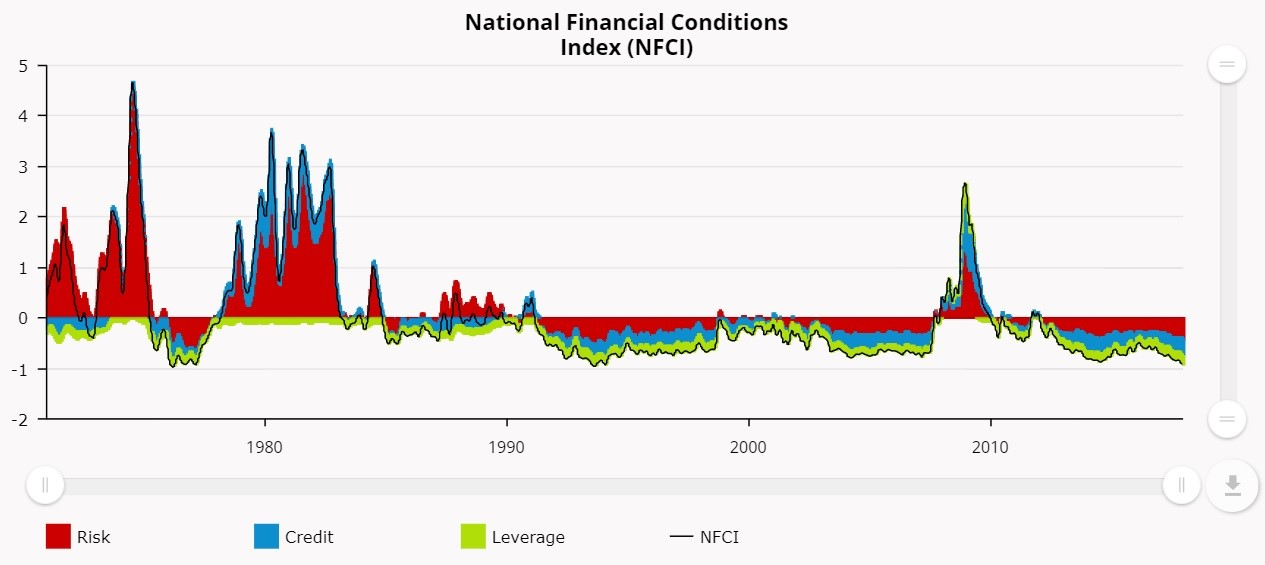 Chicago Fed- Financial Conditions Index