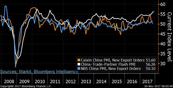 China's Trade Metrics Show Soft Landing