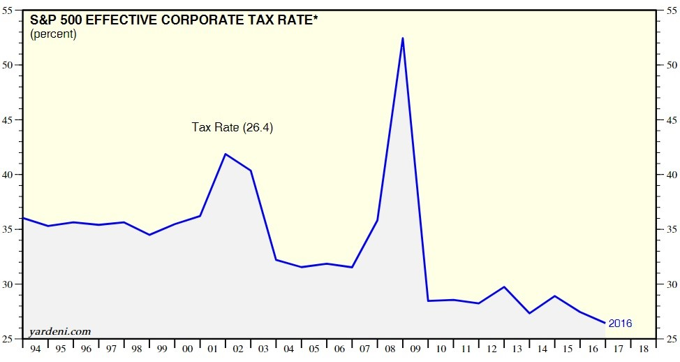 Corporate Tax Rates Were Falling Before The Tax Cut