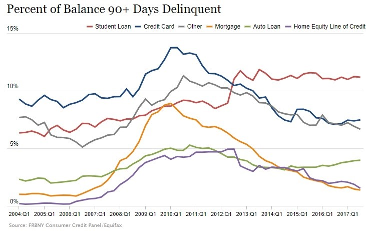 Delinquency Rates Have Been Elevated For Student Loans For 4.5 Years
