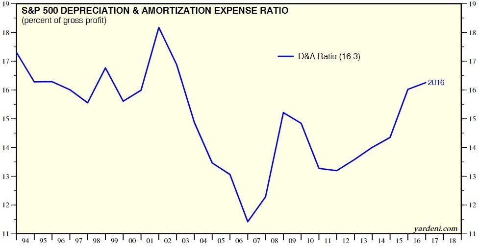 Depreciation & Amortization Expense Ratio Is Average