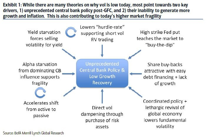 Did Central Banks Cause Low Vol?