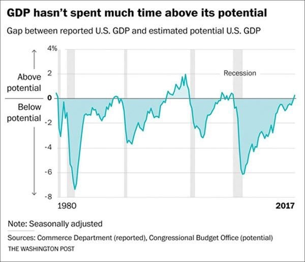 Output Gap: A Recession Timing Indicator