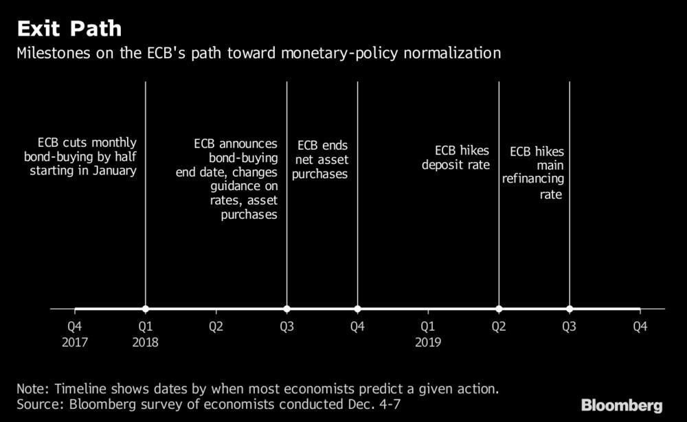 ECB Exit Plan