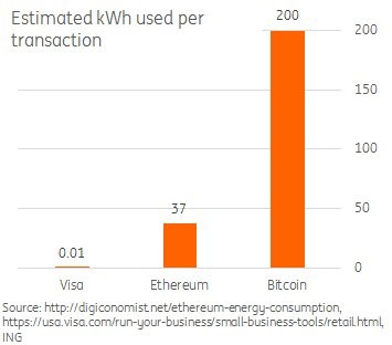 Energy Usage For Bitcoin, Ethereum, & Visa