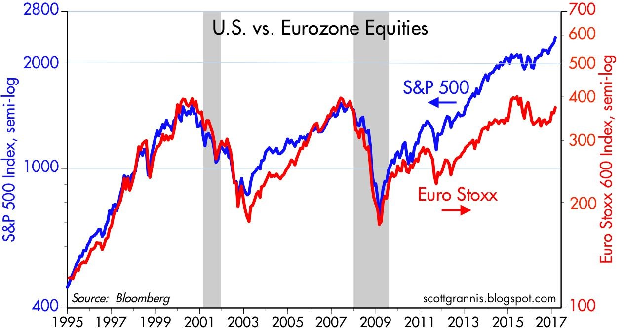 European Stocks Have A 17 Year Pause