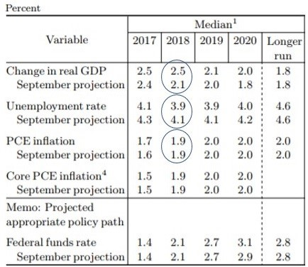 Fed Guidance