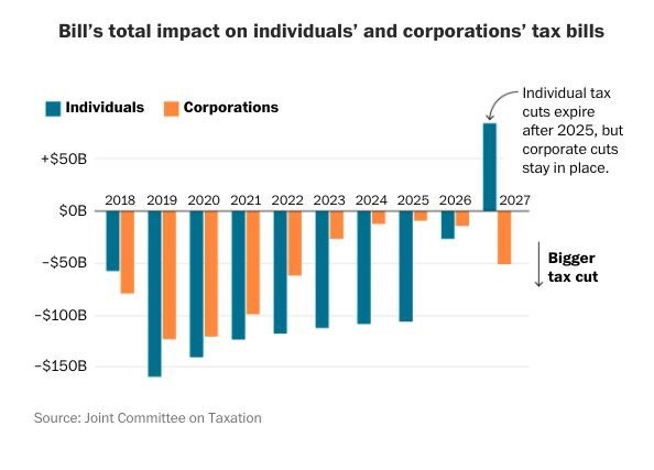 GOP Tax Cut Lowers Corporate Tax Rates Further