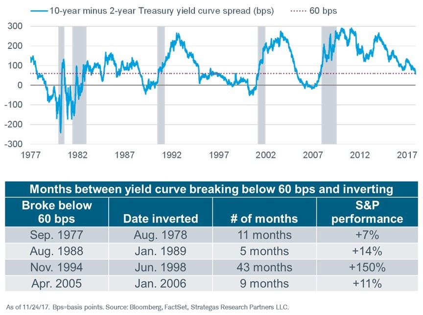 What Performs Best During Inverted Yield Curve? – UPFINA