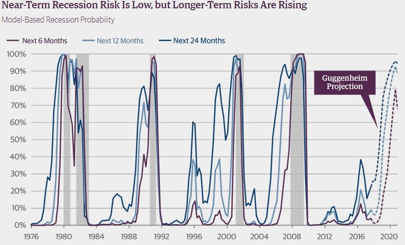 Timing The Next Recession