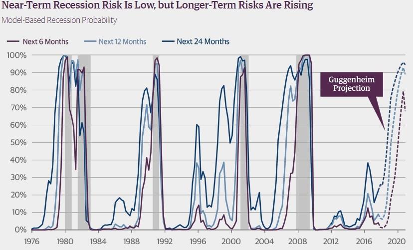 Guggenheim Predicts Recession In 2020