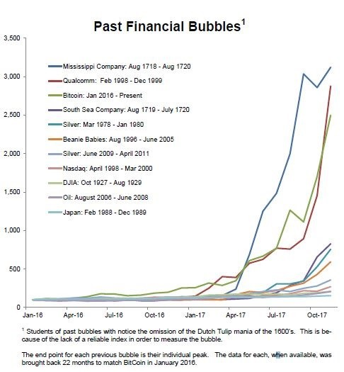 Historical Bubbles