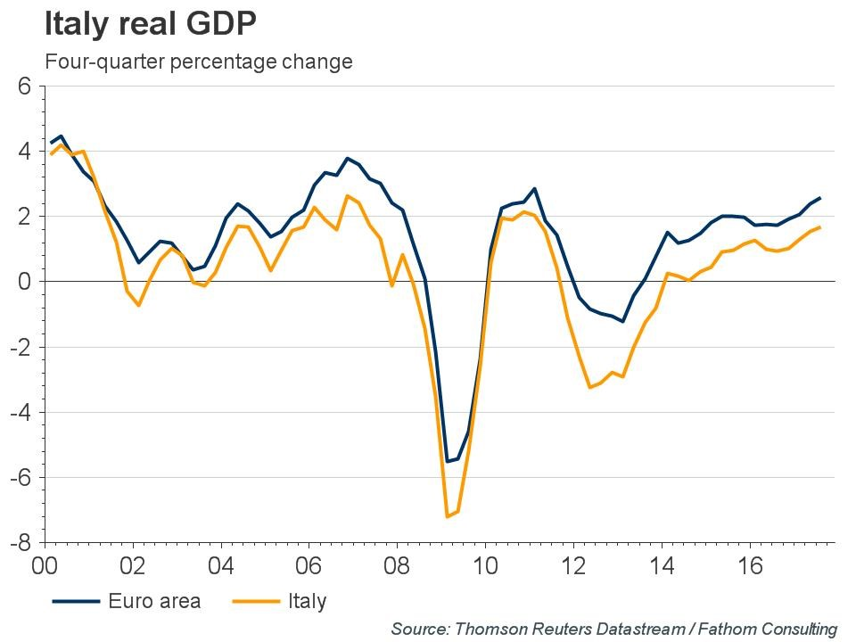 Italian GDP Growth Is Accelerating