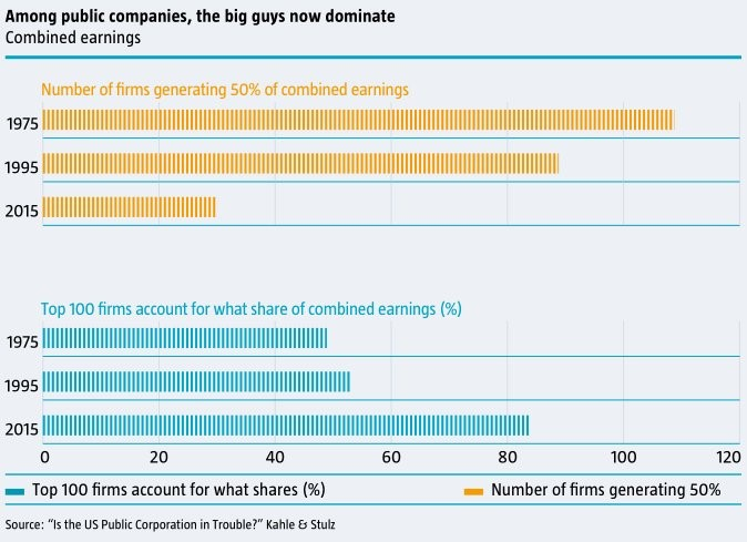 Large Firms Take Share