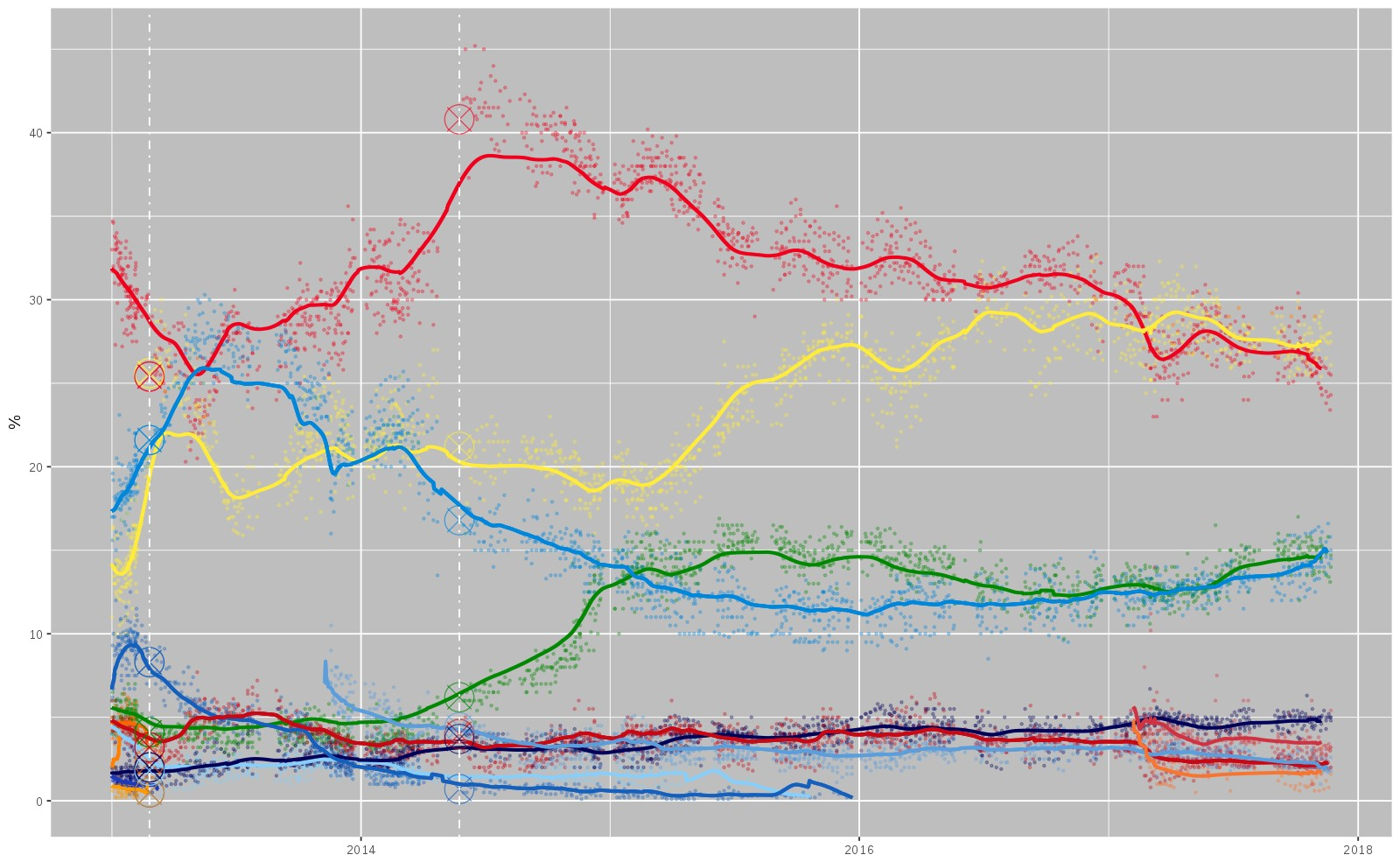 Latest Polls Have The 5 Star Movement In First Place, But Far From A Majority