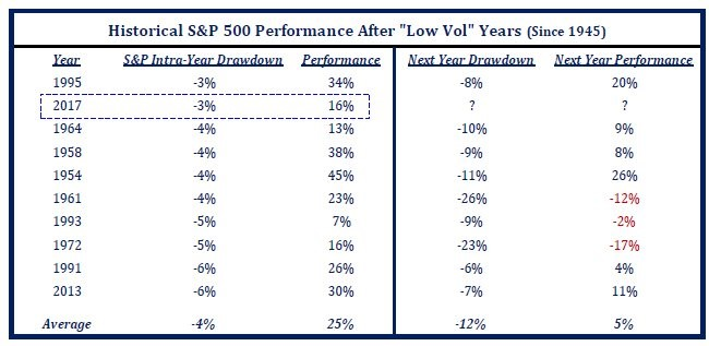 Low Vol Is Not Good On Average