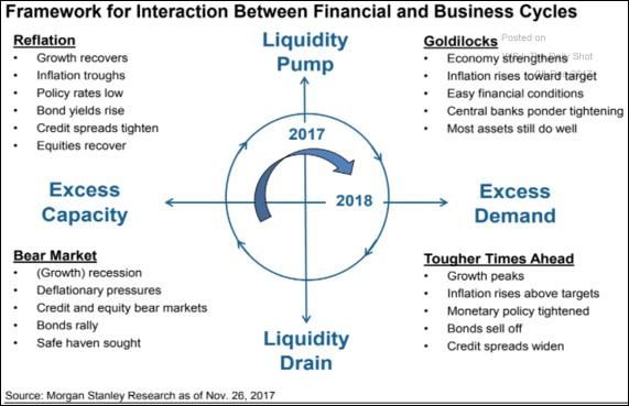 Morgan Stanley Cycle Prediction