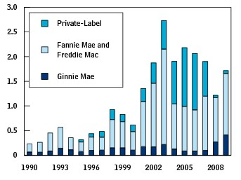 Mortgage Backed Securities Were Popular In The 2000s