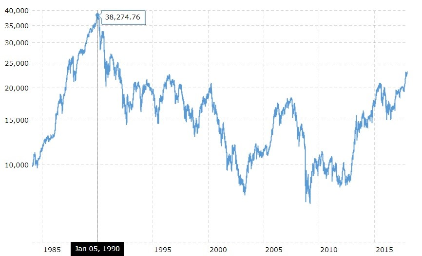 Nikkei 225 Hasn't Matched Its 1990 Peak Yet