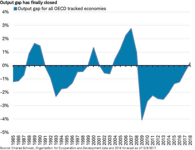 OECD Economies Expected To Be Above Capacity In 2018
