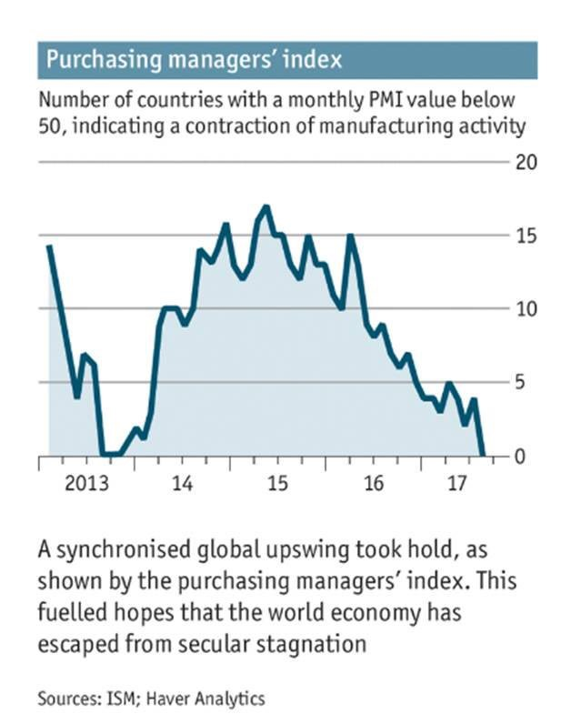 PMIs Are Expanding Everywhere