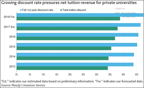 Private Universities Are Discounting