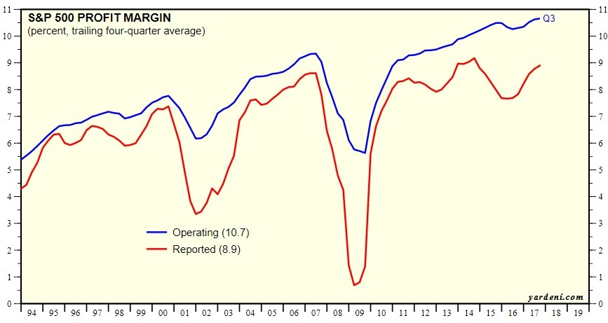 Profit Margins Are At Record Highs