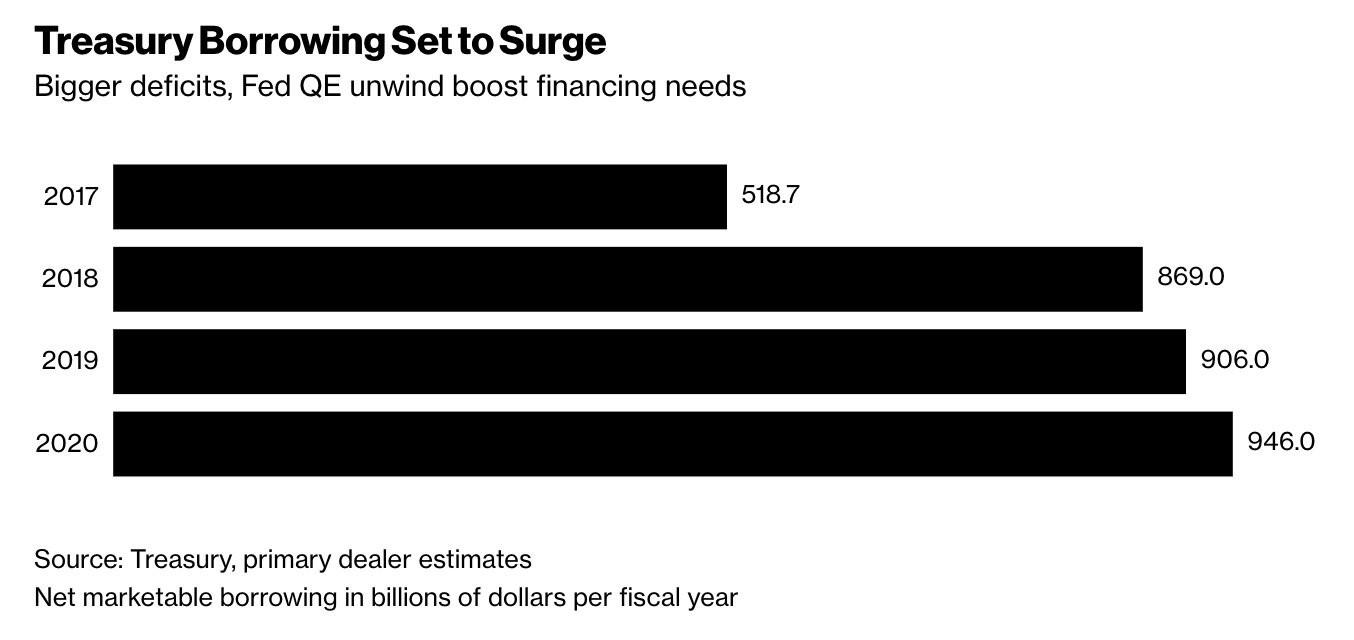 QE Unwind Happening At An Awkward Time