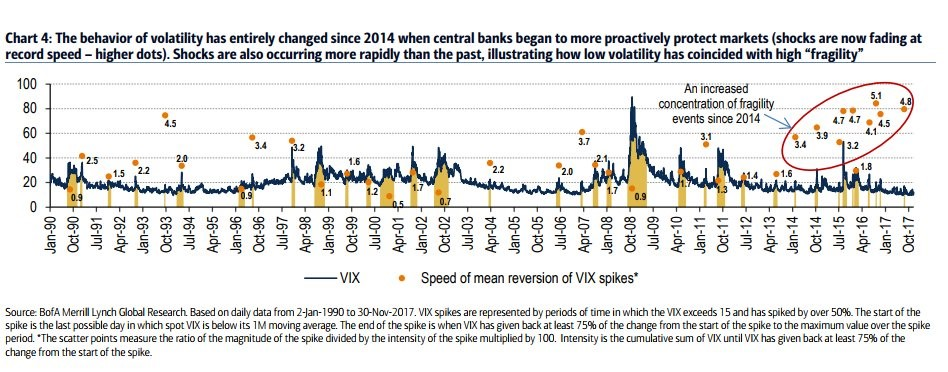 Rate Of Change Of The VIX