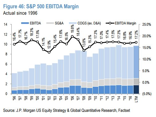 S&P 500 EBITDA Margins Are Range Bound