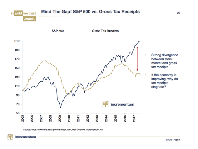 The Divergence Between S&P 500 And Gross Tax Receipts