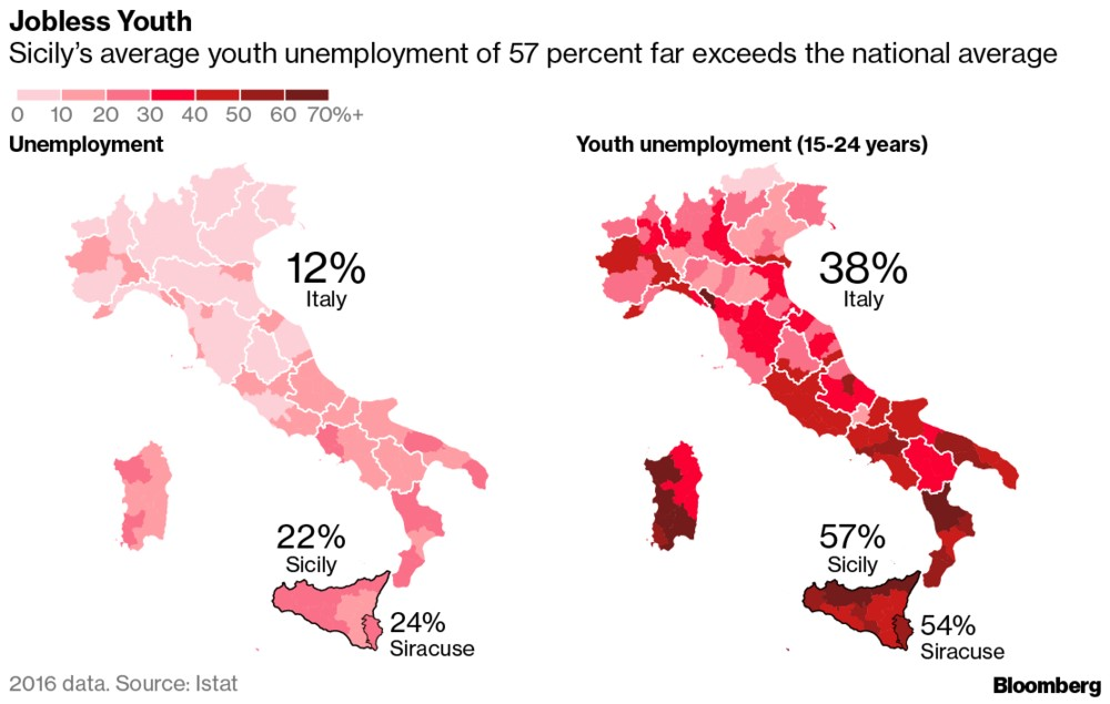 Sicilians & The Youth Are Struggling To Get Jobs