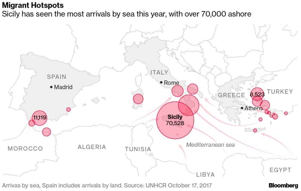 Sicily Is Taking In The Most Migrants