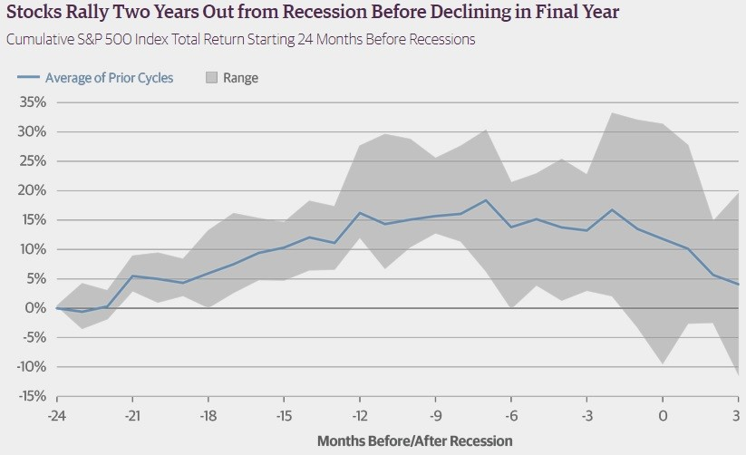 Stocks Vary Widely Before Recessions