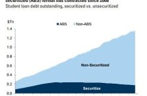 Student Loans Aren't Securitized Like Mortgages Were In The 2000s