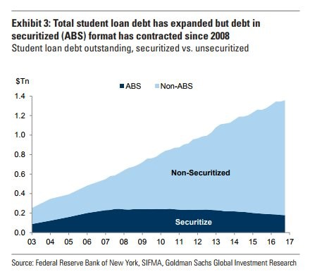 Student Loans Are Not Like Housing Bubble