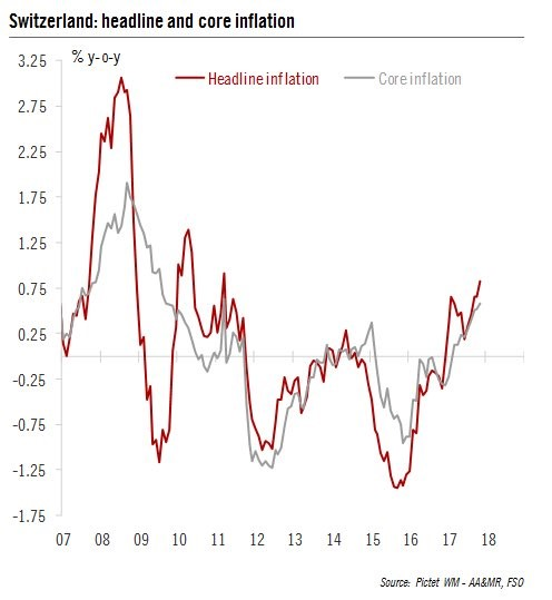 Swiss Inflation Is Heating Up