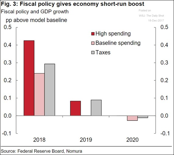 Tax Cuts To Boost GDP Temporarily