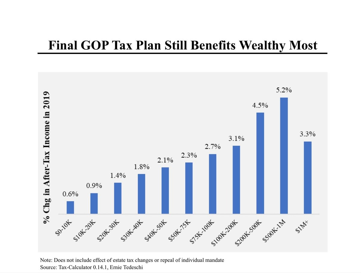 The Tax Cuts Will Benefit Most Americans