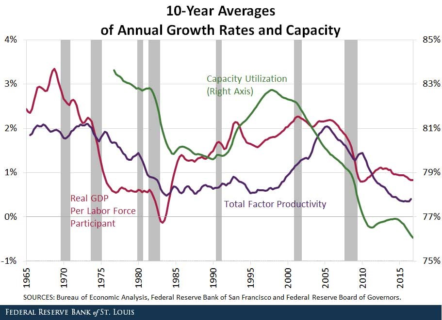 This Cycle Has Seen Slowing Productivity Growth