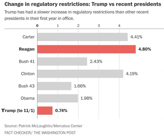 Trump The Deregulator