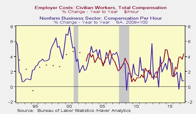 Two Measures Of Wage Growth Diverging