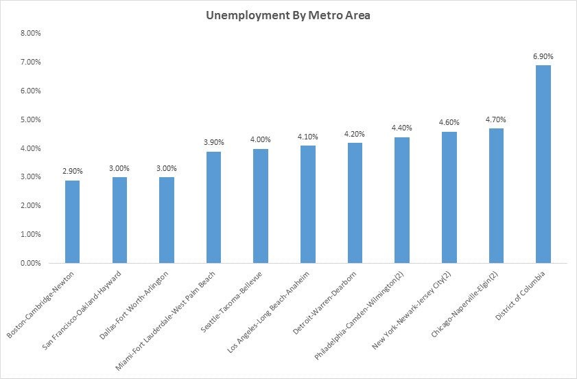 Unemployment Rates In Various Cities
