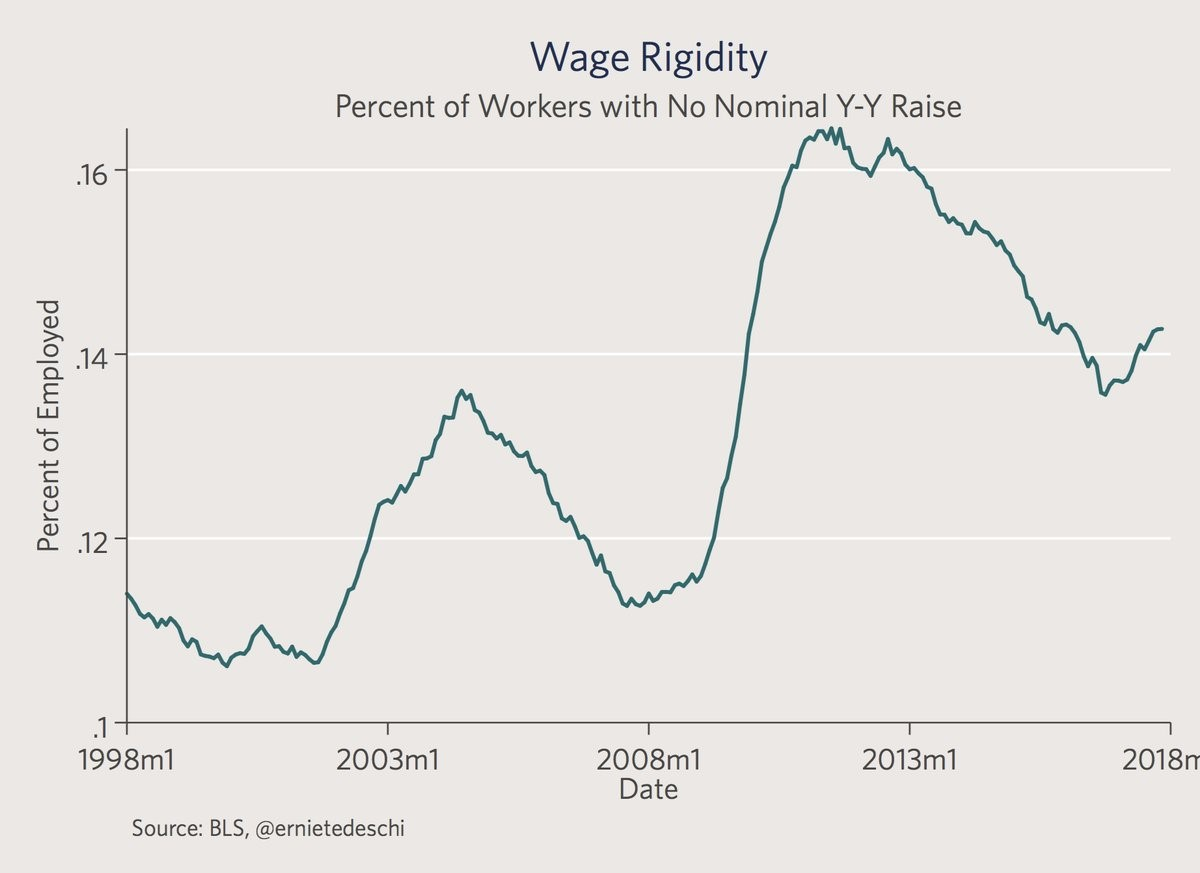 Wage Rigidity Has Been Increasing Lately