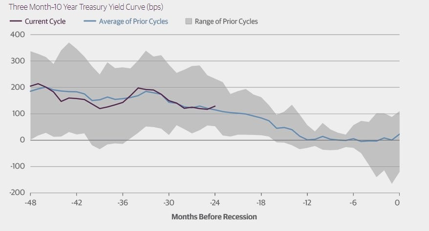 Yield Curve Warning A Recession Is Coming In 2-3 Years
