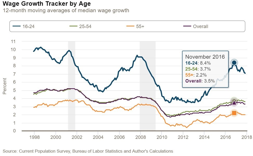 Young Workers Seeing Decelerating Wage Growth