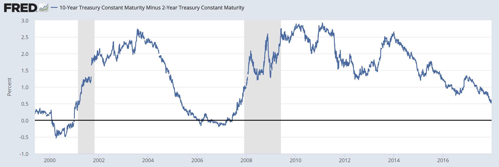 10 Year Bond Yield Minus 2 Year Bond