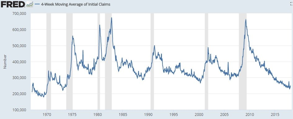 4 Week Moving Average Of Jobless Claims